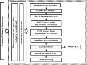 FSES services as part of the IEC 61508 safety lifecycle
